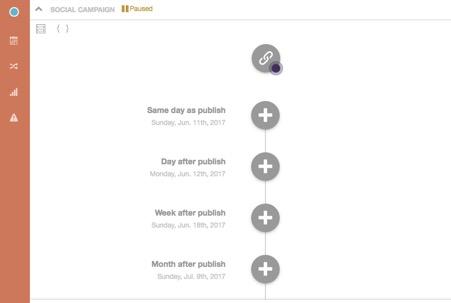CoSchedule creative workflow system
